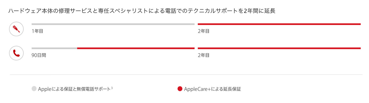 AppleCare plus iPhone による延長保証